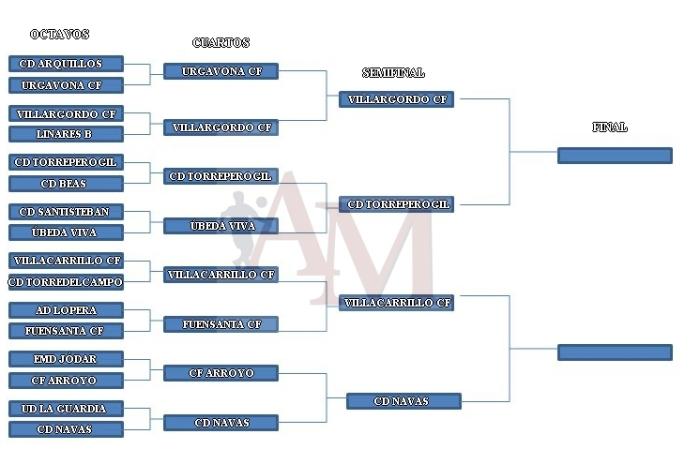 Semifinales 1.0