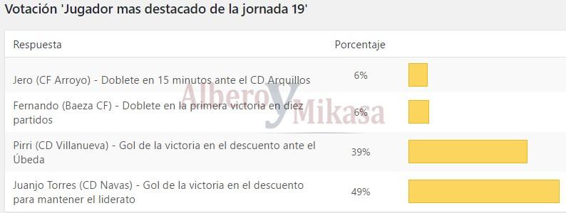 Resultado de la votación | Albero y Mikasa